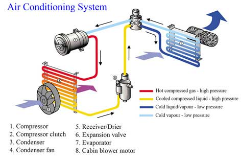 how your auto ac system works auto repair shop automotive rh bullittautomotive com diagram of automotive ac system automotive ac diagram